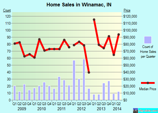 Winamac,IN real estate house value index trend