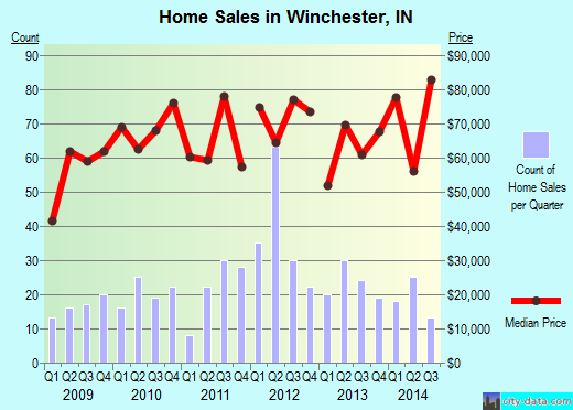 Winchester,IN real estate house value index trend