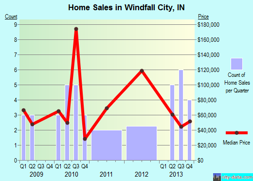 Windfall City,IN real estate house value index trend