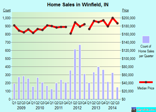 Winfield,IN index of house prices