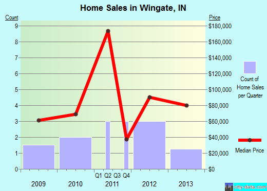 Wingate,IN index of house prices