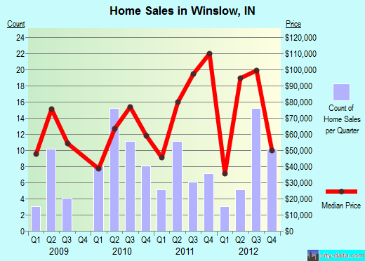 Winslow,IN real estate house value index trend