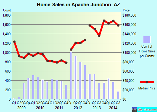 Apache Junction,AZ real estate house value index trend