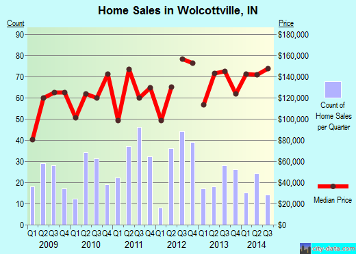 Wolcottville,IN real estate house value index trend