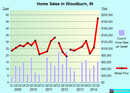 Woodburn, IN index of house prices