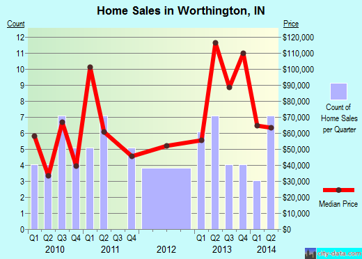 Worthington,IN real estate house value index trend