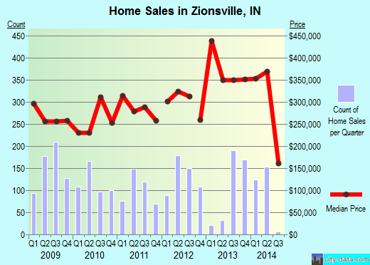 Zionsville,IN real estate house value index trend