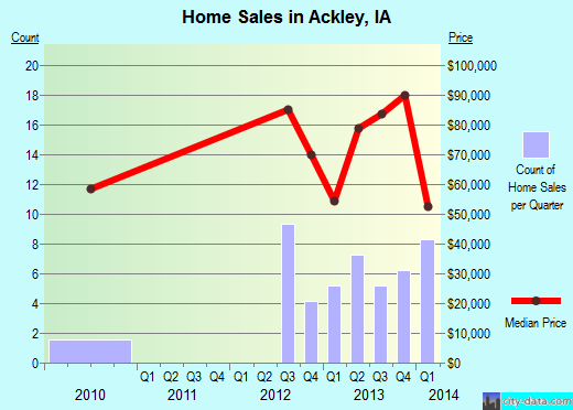 Ackley,IA real estate house value index trend