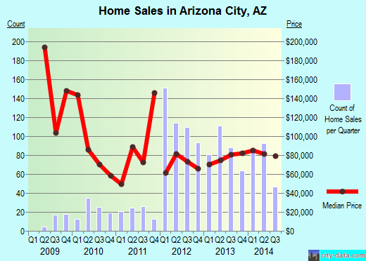 Arizona City,AZ real estate house value index trend