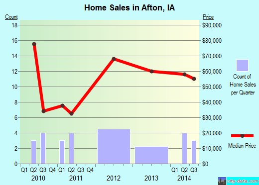 Afton,IA real estate house value index trend