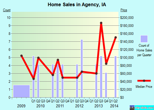 Agency,IA real estate house value index trend