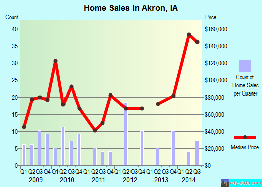 Akron,IA real estate house value index trend