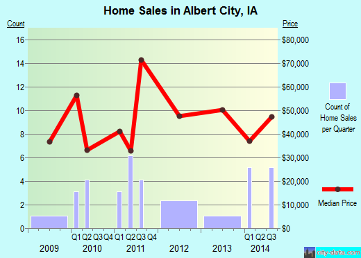 Albert City,IA real estate house value index trend
