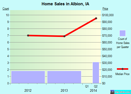 Albion,IA real estate house value index trend