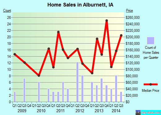 Alburnett,IA real estate house value index trend