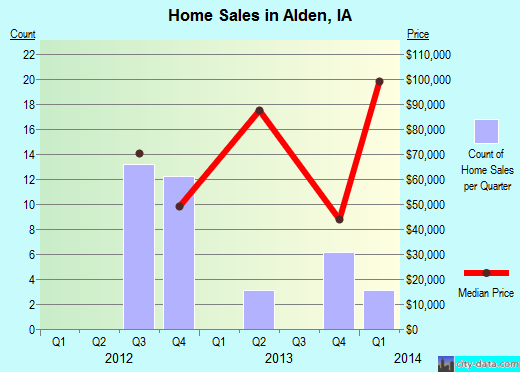 Alden,IA real estate house value index trend