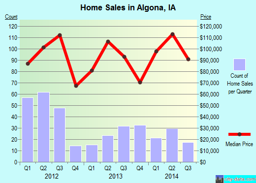 Algona,IA real estate house value index trend