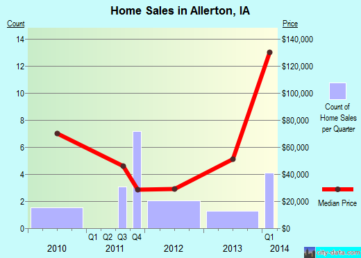 Allerton,IA real estate house value index trend