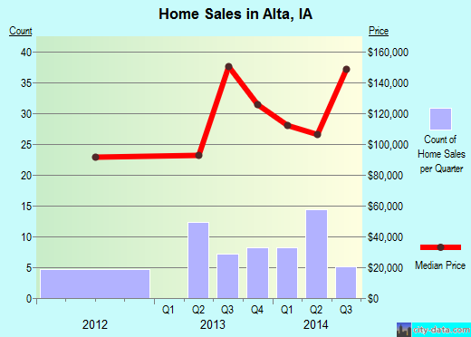 Alta,IA real estate house value index trend