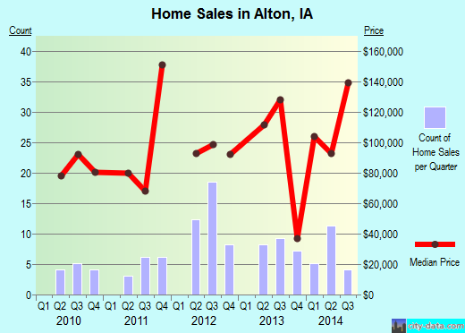 Alton,IA real estate house value index trend