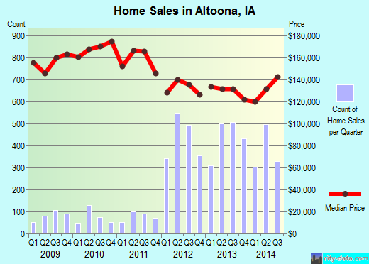 Altoona,IA real estate house value index trend