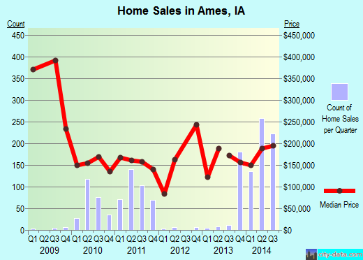 Ames,IA real estate house value index trend