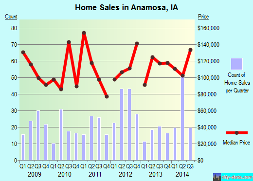 Anamosa,IA index of house prices