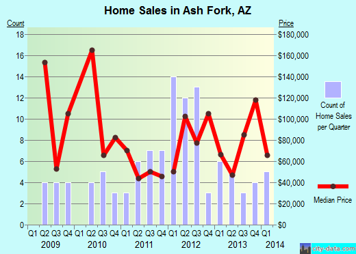 Ash Fork,AZ real estate house value index trend