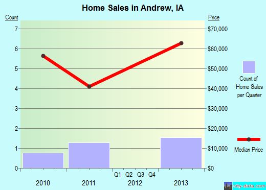 Andrew,IA real estate house value index trend