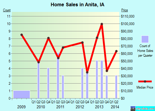 Anita,IA real estate house value index trend