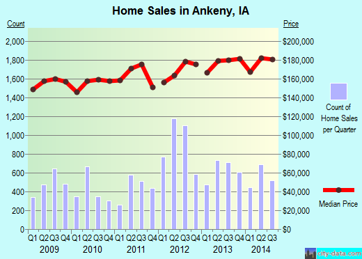 Ankeny,IA real estate house value index trend