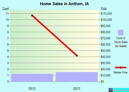 Anthon,IA real estate house value index trend