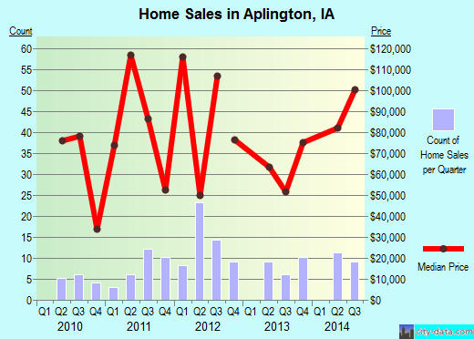 Aplington,IA real estate house value index trend