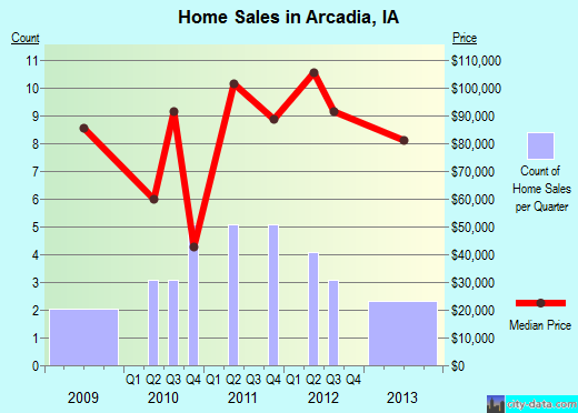Arcadia,IA real estate house value index trend