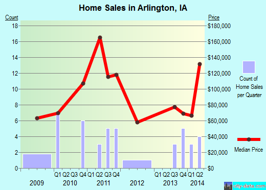 Arlington,IA real estate house value index trend