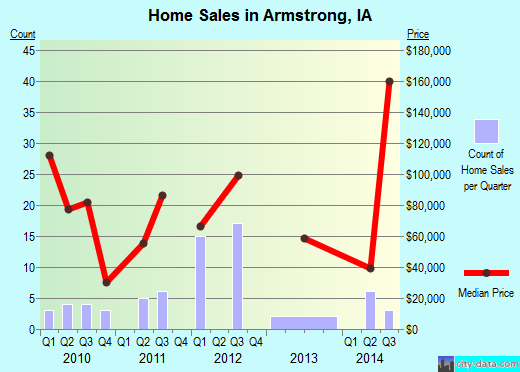 Armstrong,IA real estate house value index trend
