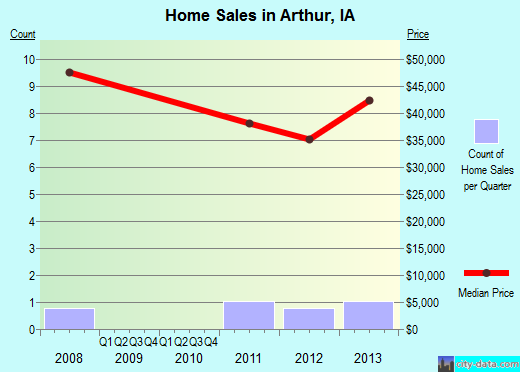 Arthur,IA real estate house value index trend
