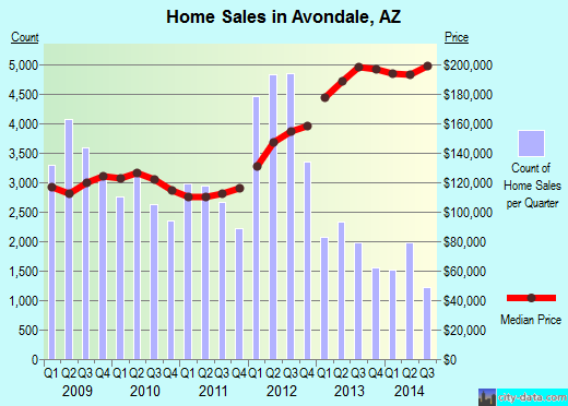 Avondale, AZ index of house prices
