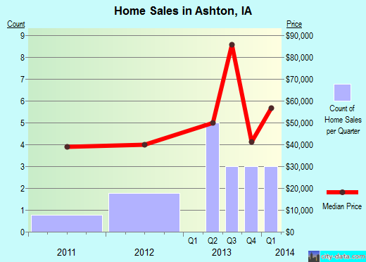 Ashton,IA real estate house value index trend