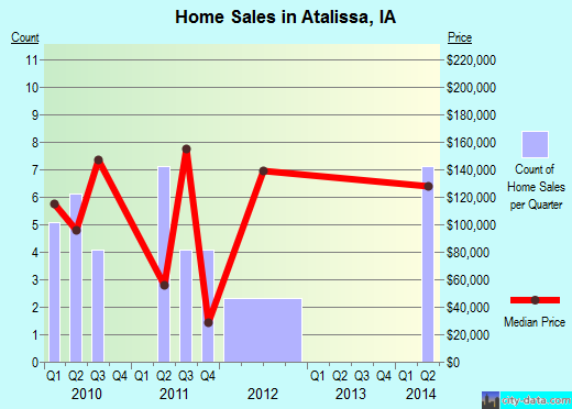 Atalissa,IA real estate house value index trend
