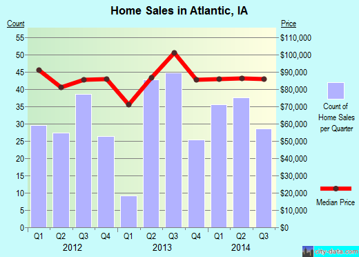 Atlantic,IA real estate house value index trend