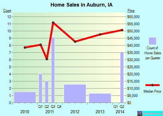 Auburn,IA real estate house value index trend