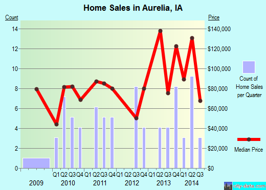Aurelia,IA real estate house value index trend