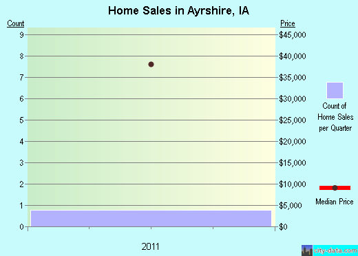 Ayrshire,IA real estate house value index trend