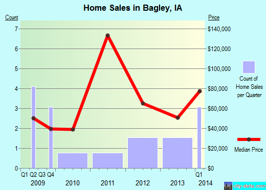 Bagley,IA real estate house value index trend