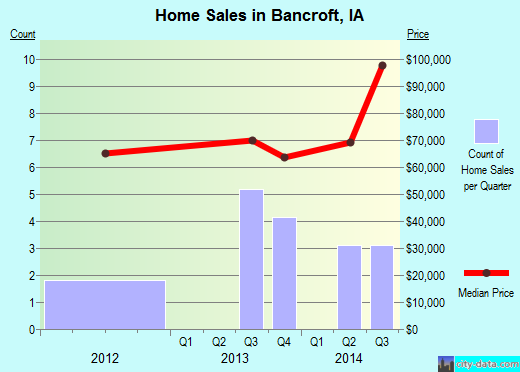 Bancroft,IA index of house prices