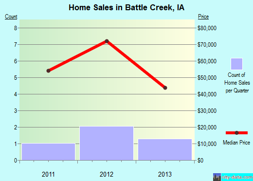 Battle Creek,IA real estate house value index trend