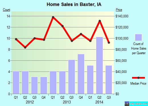 Baxter,IA real estate house value index trend