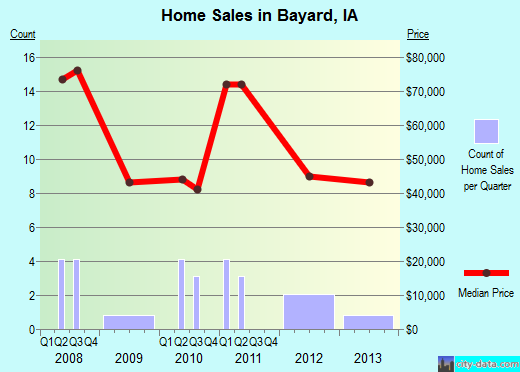 Bayard,IA real estate house value index trend