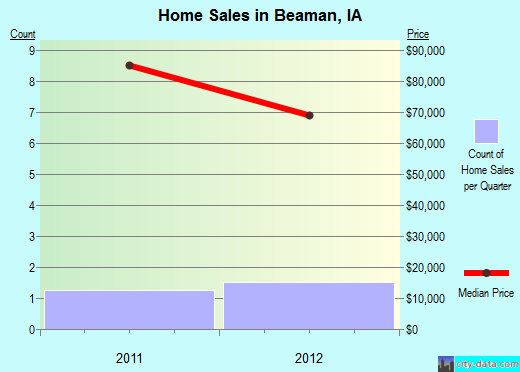 Beaman,IA real estate house value index trend